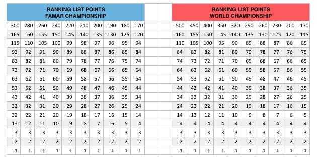 FAMAR_Ranking_Points