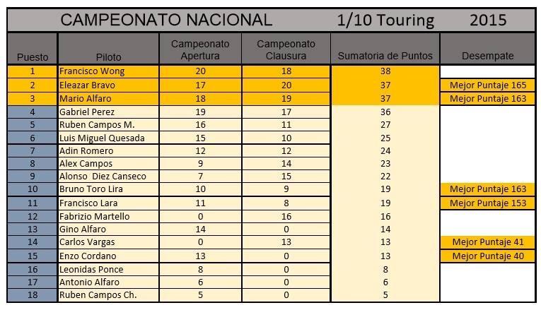 Ranking2015_Peru_1_10