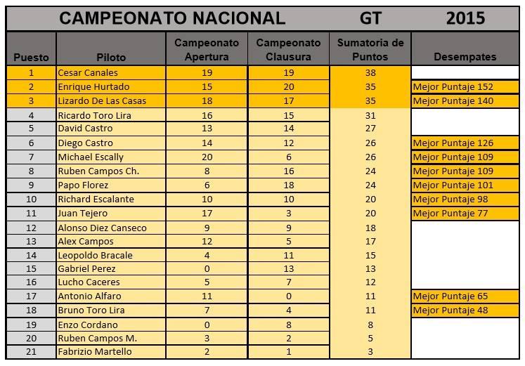 Ranking2015_Peru_GT